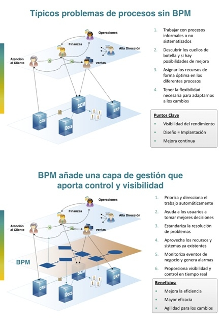 Beneficios BPM