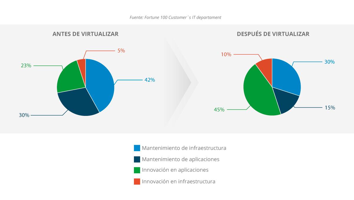 Gráfico que refleja las ventajas de virtualizar