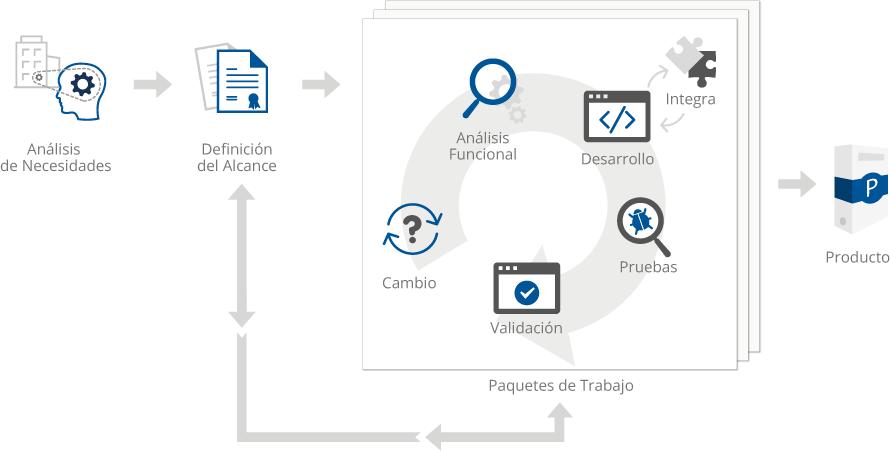 Gráfico sobre el proceso para la creación de aplicaciones a medida