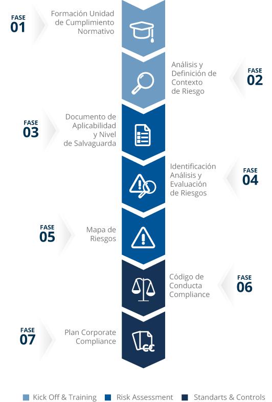 Gráfico sobre las diferentes fases de un plan Corporate compliance