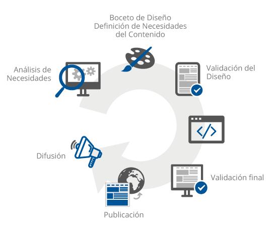 Gráfico representativo de las diferentes fases de la creación y publicación de una web