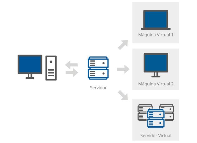 Gráfico representativo del significado de virtualización