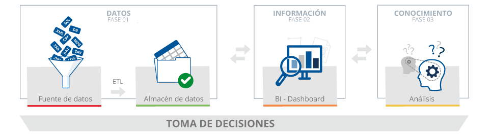 Fases de un análisis de datos y toma de decisiones