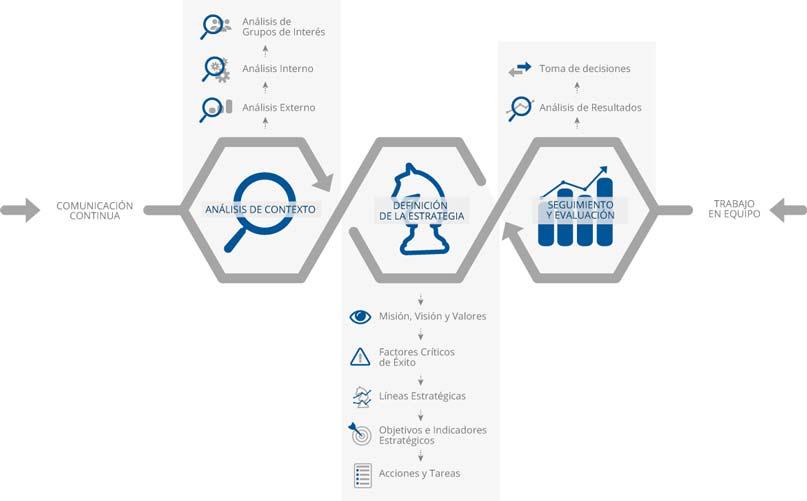 Gráfico sobre la definición de una estrategia para las organizaciones