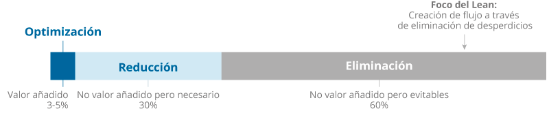 Gráfico que refleja la situación en tema de desperdicios de un gran número de empresa
