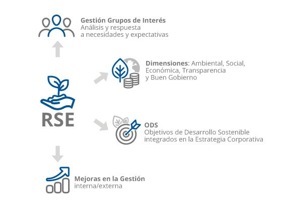 Gráfico explicativo sobre la Responsabilidad Social, RSE