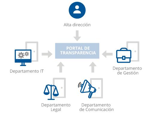 Gráfico representativo sobre el portal de transparencia de una organización